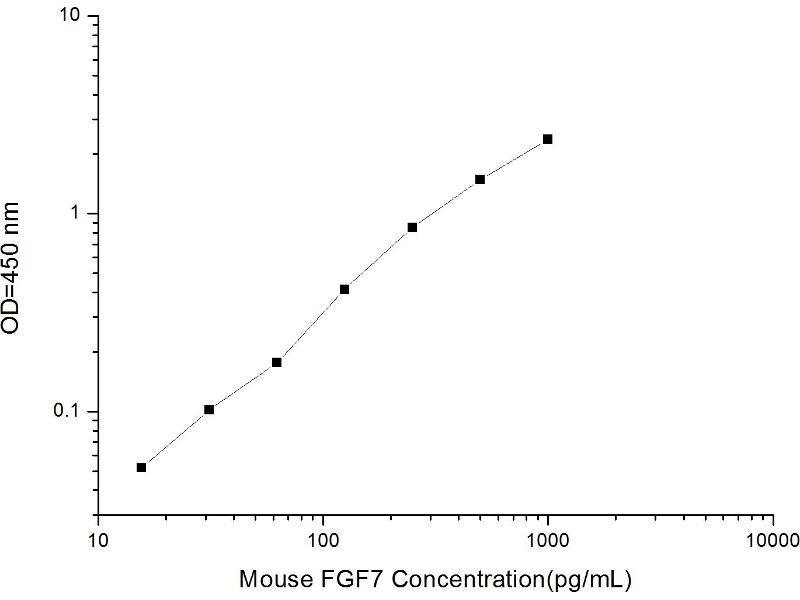 Fibroblast Growth Factor 7 (FGF7) ELISA Kit (2)
