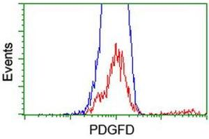 Flow Cytometry (FACS) image for anti-Platelet Derived Growth Factor D (PDGFD) (AA 19-247) antibody (ABIN2455136)