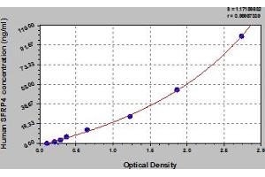 Image no. 1 for Secreted Frizzled-Related Protein 4 (SFRP4) ELISA Kit (ABIN6974342)