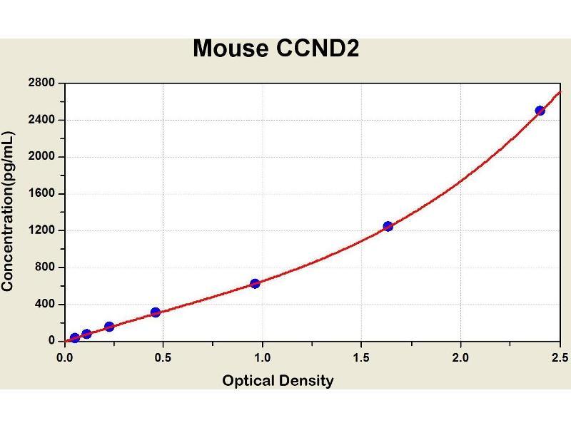 Cyclin D2 (CCND2) ELISA Kit