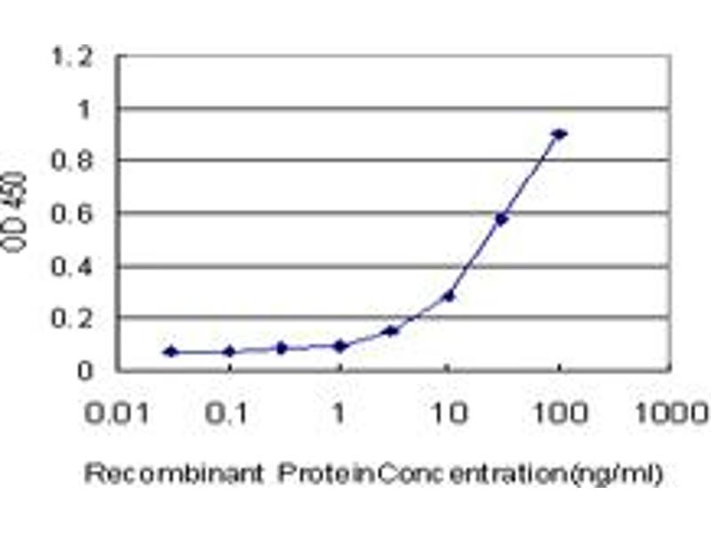ELISA image for anti-TNF Receptor-Associated Factor 6 (TRAF6) (AA 413-522), (partial) antibody (ABIN521096)