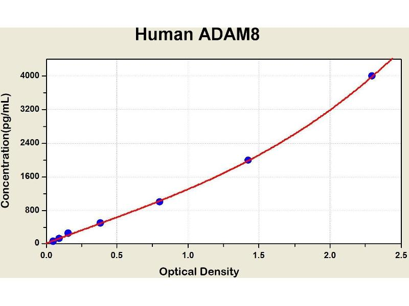 ADAM Metallopeptidase Domain 8 (ADAM8) ELISA Kit