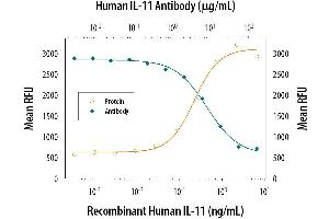 Neutralization (Neut) image for anti-IL11 antibody (Interleukin 11) (AA 22-199) (ABIN4899646)