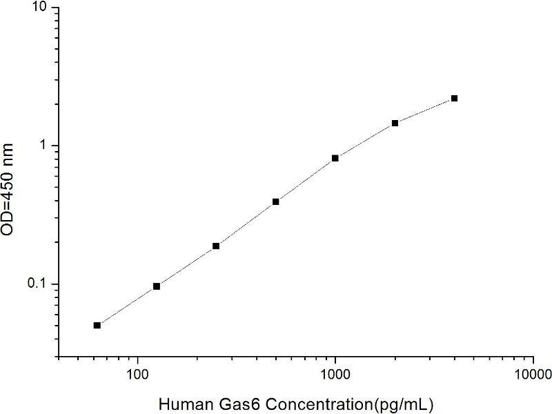 Growth Arrest-Specific 6 (GAS6) ELISA Kit (2)