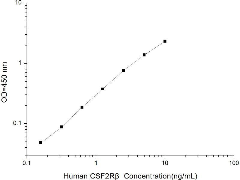 Colony Stimulating Factor 2 Receptor, Beta, Low-Affinity (Granulocyte-Macrophage) (CSF2RB) ELISA Kit (2)