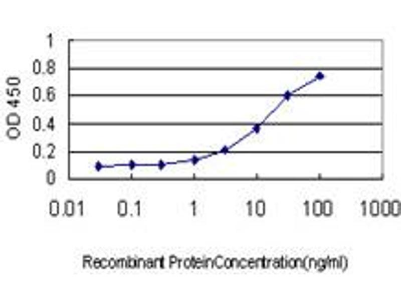 ELISA image for anti-INSRR antibody (Insulin Receptor-Related Receptor) (AA 651-760) (ABIN561506)