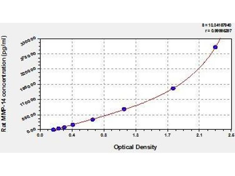 Matrix Metallopeptidase 14 (Membrane-inserted) (MMP14) ELISA Kit