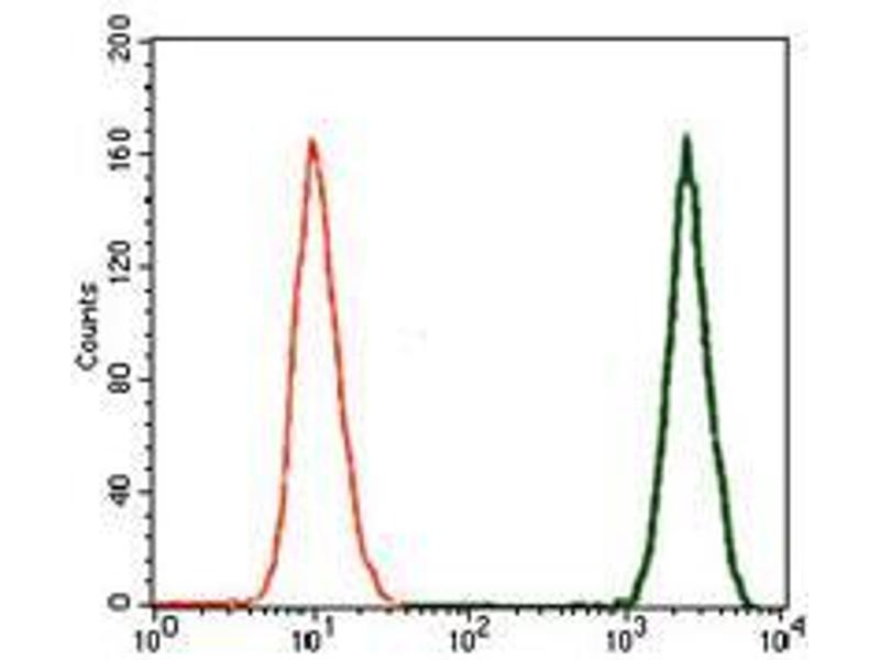 Flow Cytometry (FACS) image for anti-TGFB1 antibody (Transforming Growth Factor, beta 1) (AA 62-195) (ABIN969570)