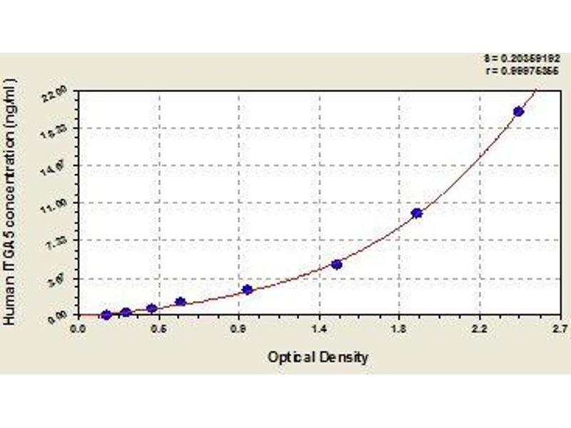Integrin, alpha 5 (Fibronectin Receptor, alpha Polypeptide) (ITGA5) ELISA Kit