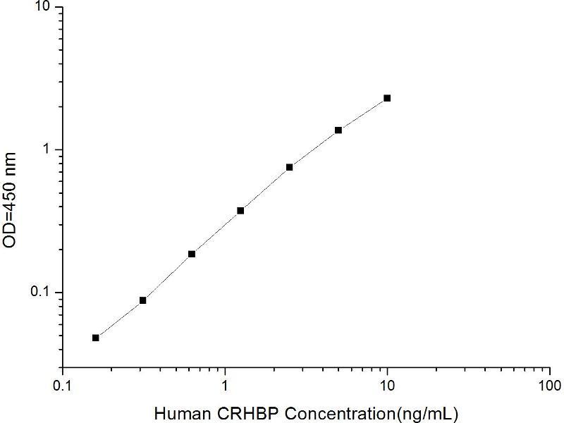 Corticotropin Releasing Hormone Binding Protein (CRHBP) ELISA Kit (2)