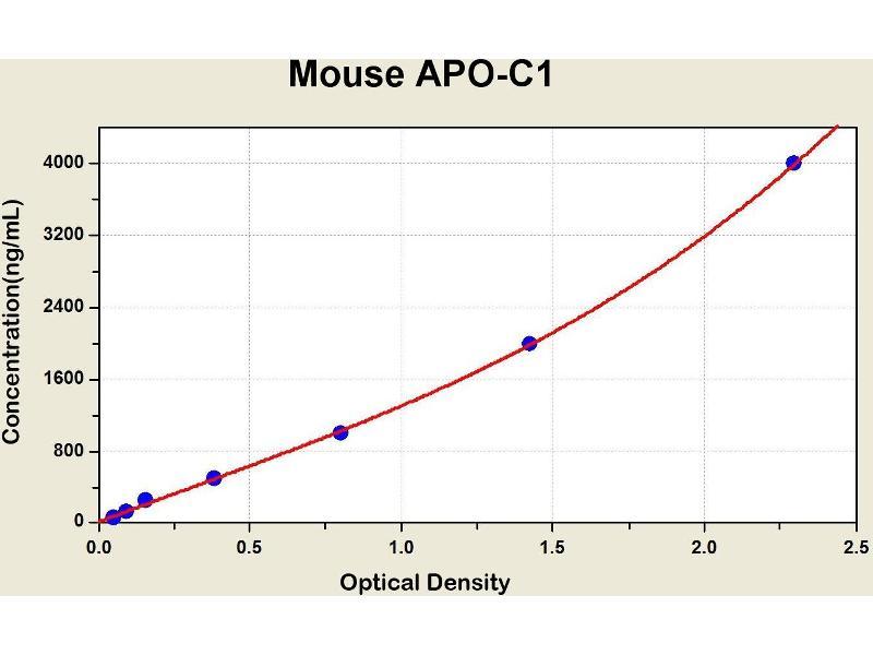 Apolipoprotein C-I (APOC1) ELISA Kit