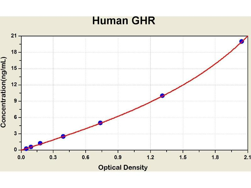 Growth Hormone Receptor (GHR) ELISA Kit