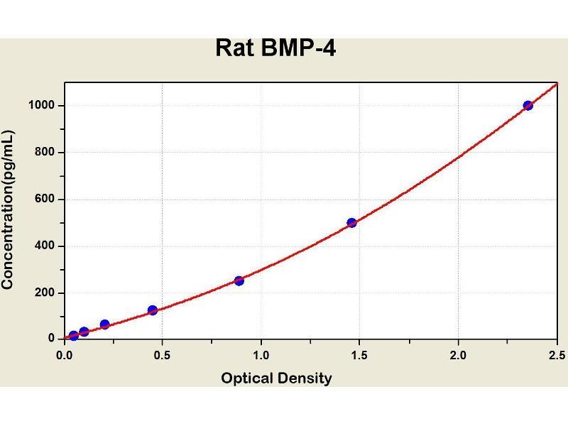 Bone Morphogenetic Protein 4 (BMP4) ELISA Kit