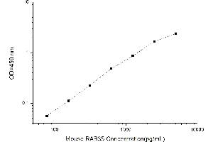 Image no. 1 for RAB35, Member RAS Oncogene Family (RAB35) ELISA Kit (ABIN4993650)