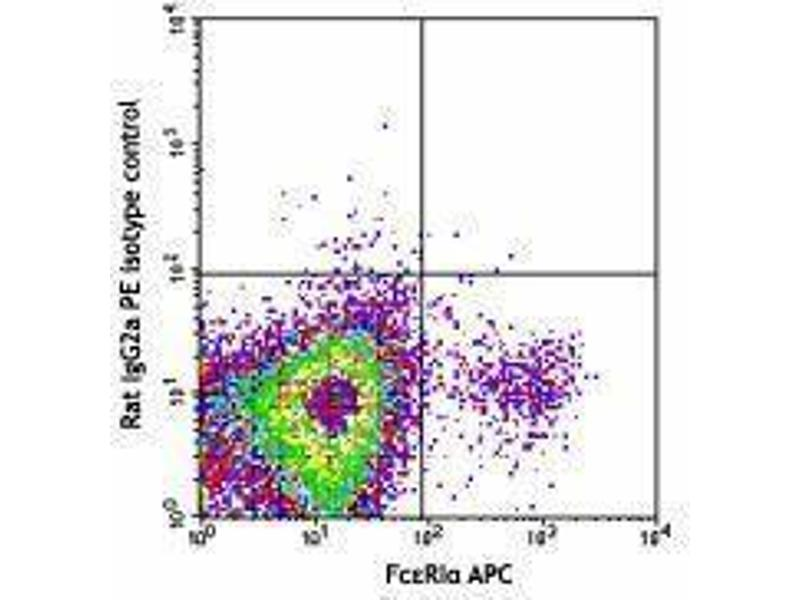 Flow Cytometry (FACS) image for anti-CD200 Receptor 3 (CD200R3) antibody (PE) (ABIN2662519)