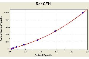 Image no. 1 for Complement Factor H (CFH) ELISA Kit (ABIN1114338)