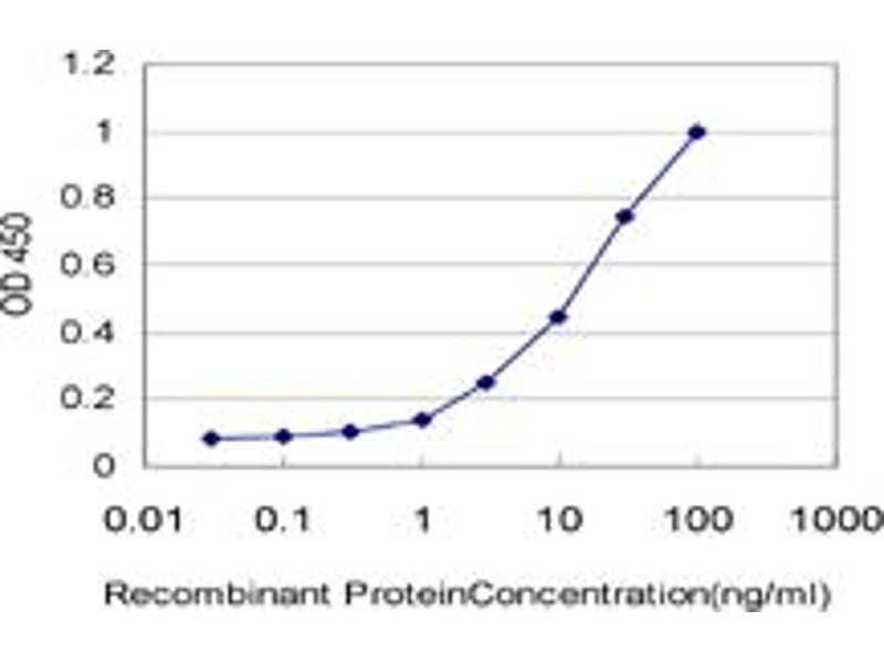 ELISA image for anti-CD40 Ligand (CD40LG) (AA 101-203), (partial) antibody (ABIN560252)