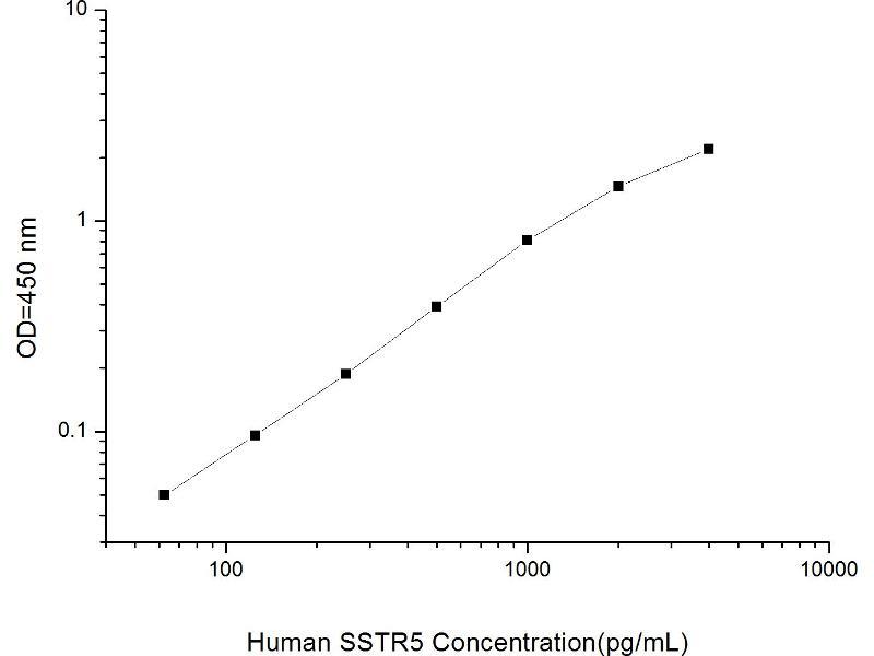 Somatostatin Receptor 5 (SSTR5) ELISA Kit