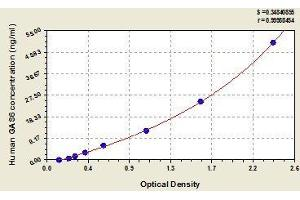 Image no. 1 for Growth Arrest-Specific 6 (GAS6) ELISA Kit (ABIN840594)