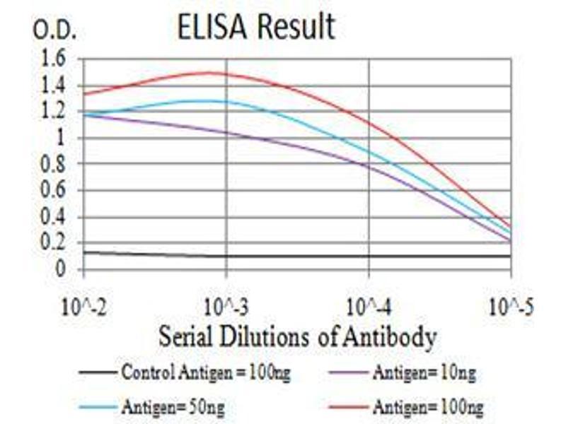 ELISA image for anti-Phospholipase C gamma 1 antibody (phospholipase C, gamma 1) (AA 1192-1291) (ABIN5542680)