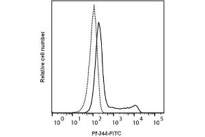 Image no. 2 for anti-Perforin 1 (Pore Forming Protein) (PRF1) antibody (FITC) (ABIN6963875)