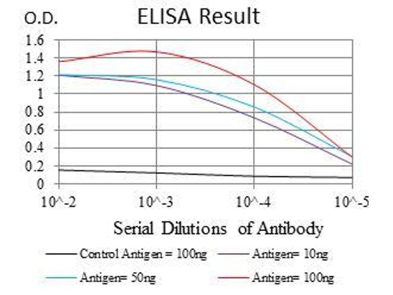 ELISA image for anti-FGF4 antibody (Fibroblast Growth Factor 4) (AA 62-123) (ABIN1724834)