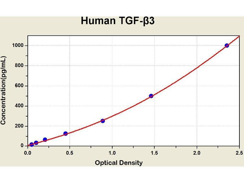 Transforming Growth Factor, beta 3 (TGFB3) ELISA Kit