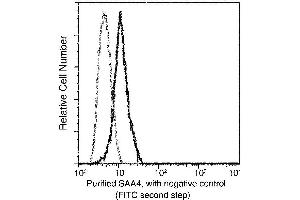 Image no. 1 for anti-Serum Amyloid A 4 (SAA4) (AA 19-130) antibody (ABIN1998689)