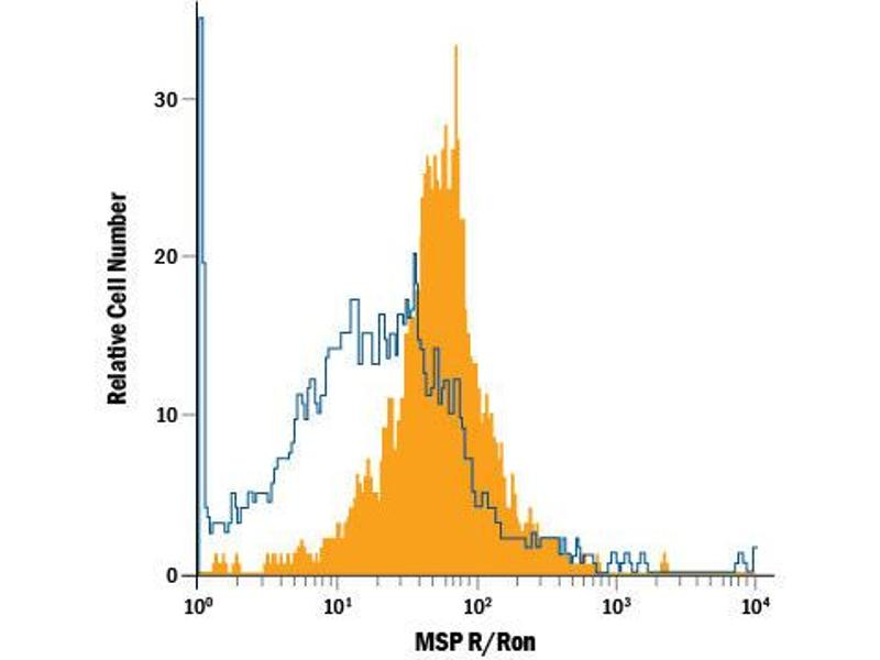 Flow Cytometry (FACS) image for anti-MST1R antibody (Macrophage Stimulating 1 Receptor (C-Met-Related tyrosine Kinase)) (AA 25-956) (Allophycocyanin) (ABIN4896927)
