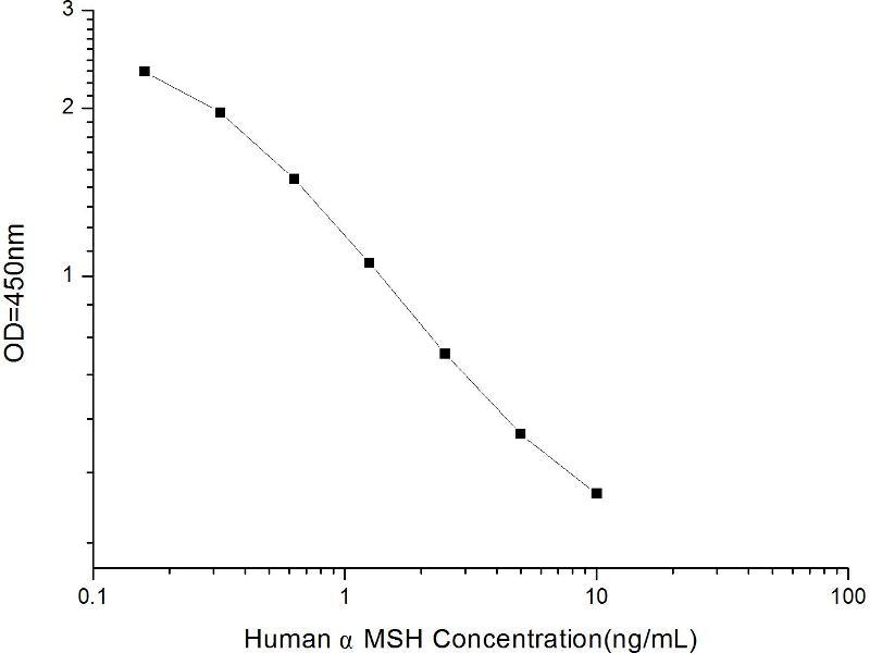 Proopiomelanocortin (POMC) ELISA Kit (2)