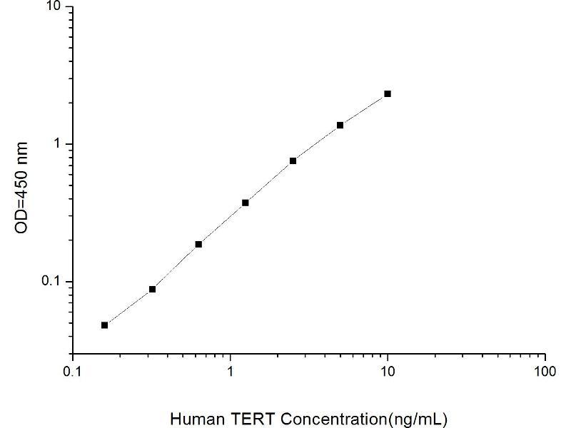 Telomerase Reverse Transcriptase (TERT) ELISA Kit (2)
