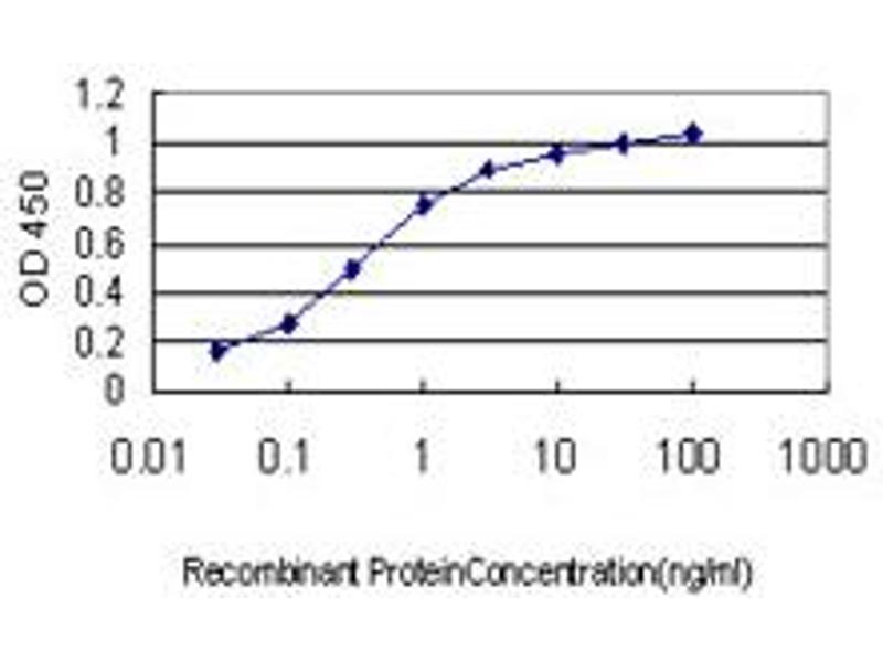 ELISA image for anti-Suppressor of Cytokine Signaling 5 (SOCS5) (AA 1-110) antibody (ABIN395472)
