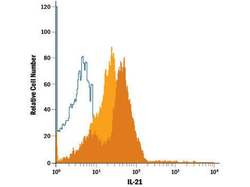 Flow Cytometry (FACS) image for anti-IL21 Antikörper (Interleukin 21) (AA 25-146) (Allophycocyanin) (ABIN4896825)