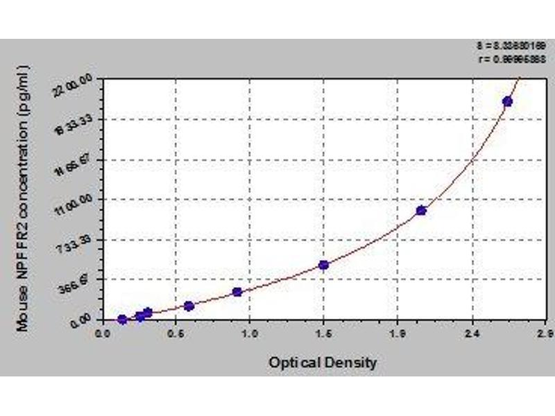 Neuropeptide FF Receptor 2 (NPFF2) ELISA Kit