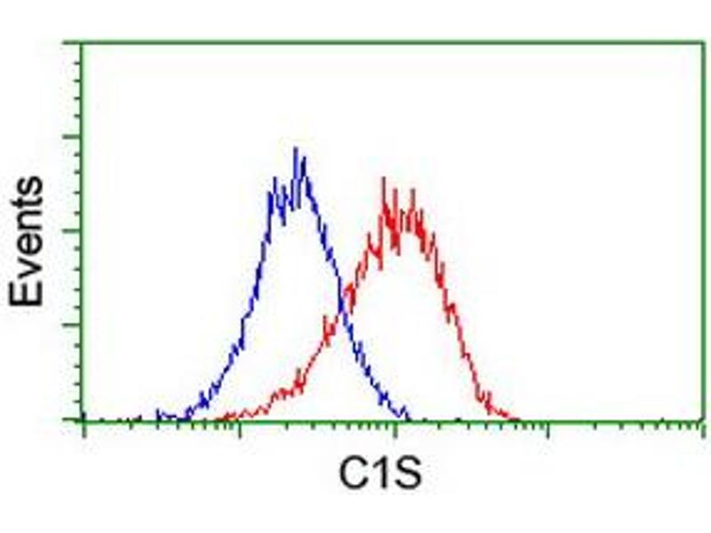 Flow Cytometry (FACS) image for anti-Complement Component 1, S Subcomponent (C1S) antibody (ABIN2455522)