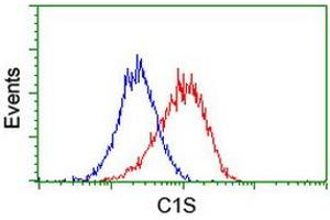 Flow Cytometry (FACS) image for anti-Complement Component 1, S Subcomponent (C1S) antibody (ABIN2716898)