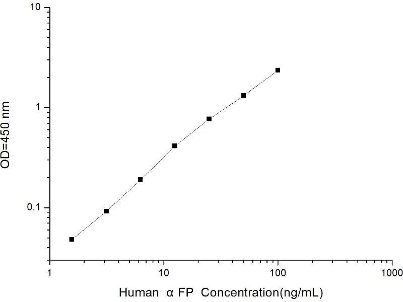 Image no. 2 for alpha-Fetoprotein (AFP) ELISA Kit (ABIN1113328)