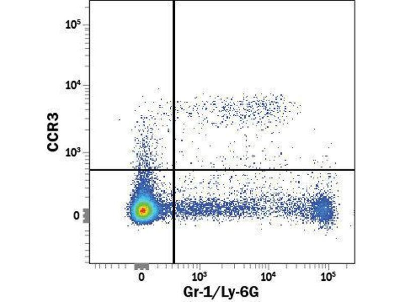 Flow Cytometry (FACS) image for anti-Chemokine (C-C Motif) Receptor 3 (CCR3) (AA 1-359) antibody (Fluorescein) (ABIN4895465)