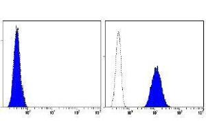 Flow Cytometry (FACS) image for anti-CD93 antibody (CD93 Molecule) (ABIN1449221)
