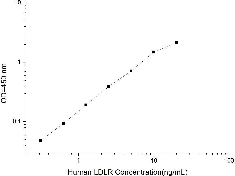 Low Density Lipoprotein Receptor (LDLR) ELISA Kit (2)