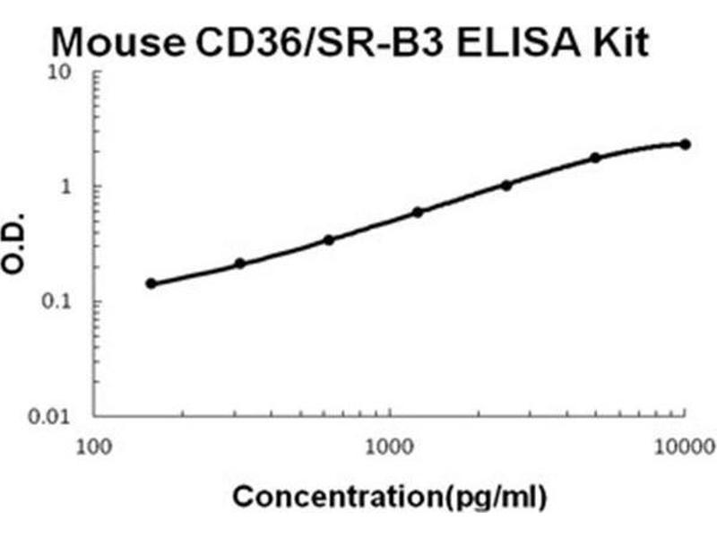 CD36 Molecule (thrombospondin Receptor) (CD36) ELISA Kit