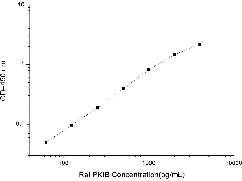 Protein Kinase (CAMP-Dependent, Catalytic) Inhibitor beta (PKIB) ELISA Kit