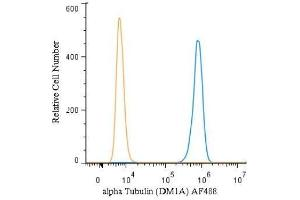 Intracellular Flow Cytometry (ICFC) image for anti-alpha Tubulin (TUBA1) antibody (ABIN152113)