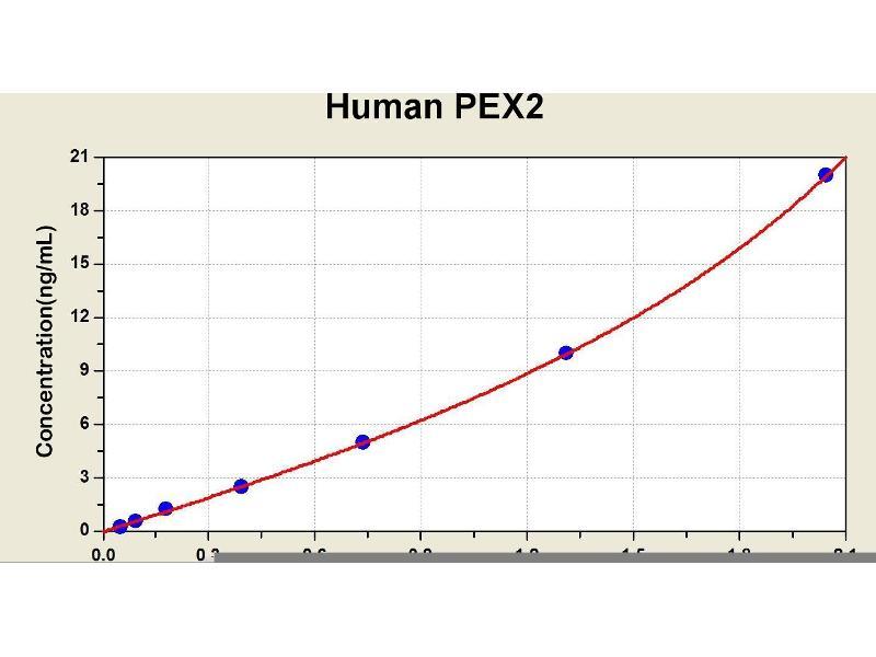 Peroxisomal Biogenesis Factor 2 (PEX2) ELISA Kit