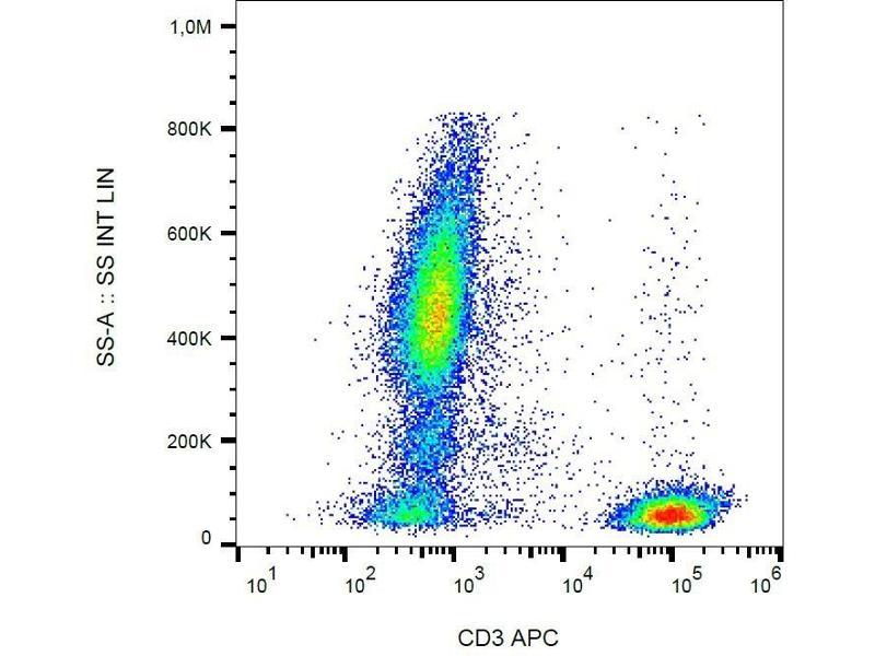 Flow Cytometry (FACS) image for anti-CD3e Molecule, epsilon (CD3-TCR Complex) (CD3E) antibody (APC) (ABIN489928)