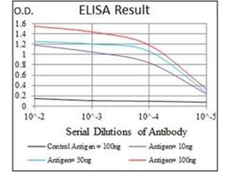 ELISA image for anti-Myeloproliferative Leukemia Virus Oncogene (MPL) antibody (ABIN1105749)