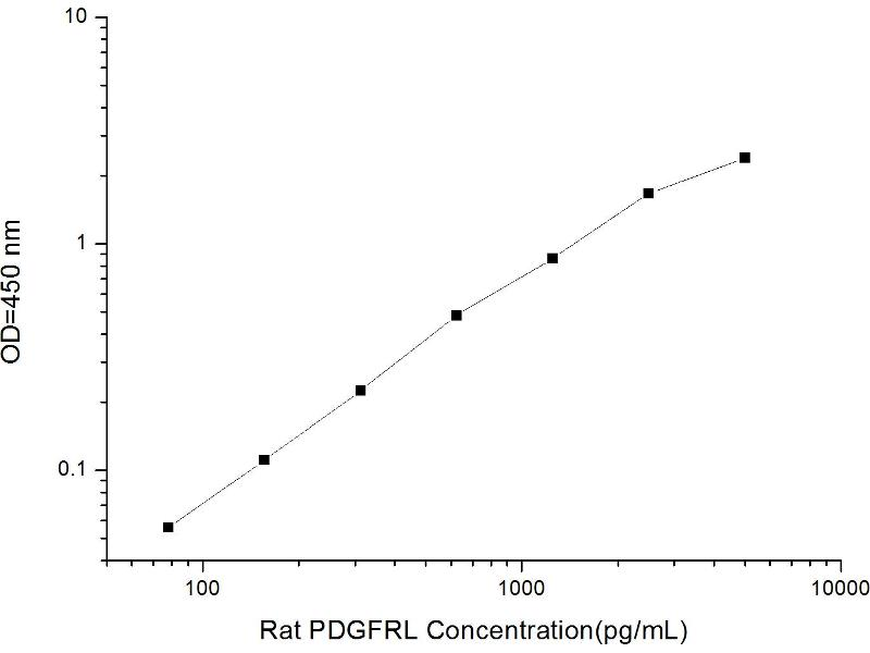 Platelet-Derived Growth Factor Receptor-Like (PDGFRL) ELISA Kit (2)