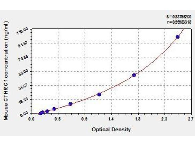 Collagen Triple Helix Repeat Containing 1 (CTHRC1) ELISA Kit
