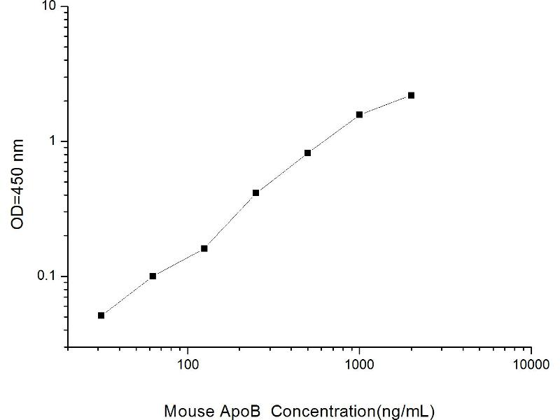 Apolipoprotein B (APOB) ELISA Kit (5)