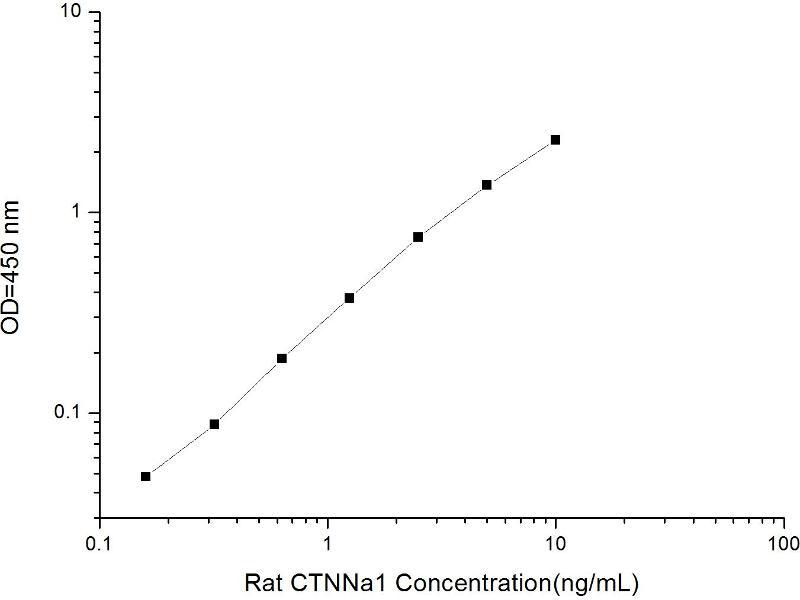 Catenin (Cadherin-Associated Protein), alpha 1, 102kDa (CTNNA1) ELISA Kit